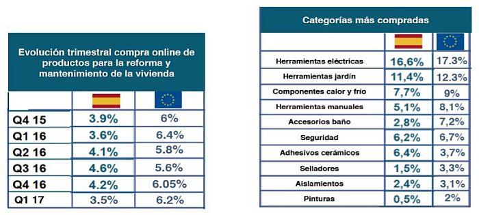 Suben las ventas online de productos de reforma