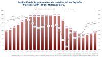 Informes sector español del mueble Aidimme 2016