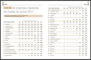 ranking de fabricantes de muebles de cocina, facturación, cifra de negocio, ejercicio 2017, santos, sector de la cocina, mesas y sillas