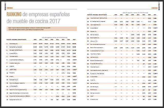 Cocina Integral » Ranking de fabricantes españoles de muebles de cocina