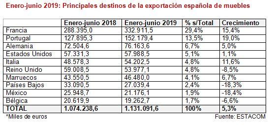 Exportación española de muebles primer semestre de 2019