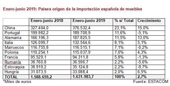 Importación española de muebles primer semestre de 2019