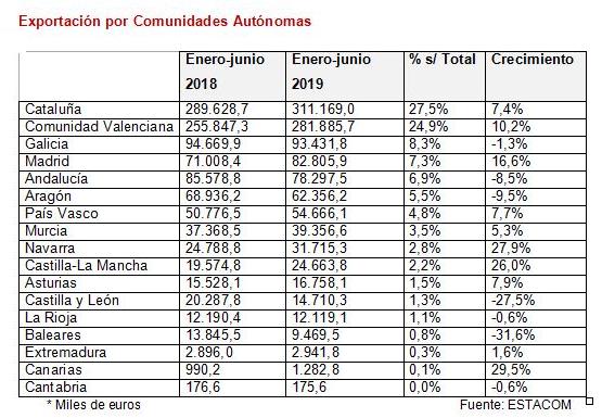Exportación española de muebles por Comunidades Autónomas primer semestre de 2019