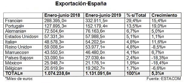 Exportación española del mueble primer semestre de 2019