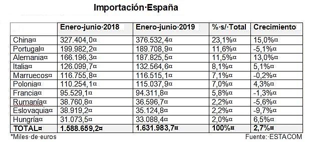Importación española del mueble primer semestre de 2019