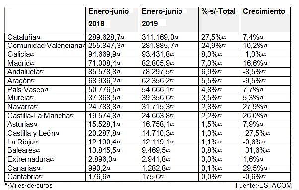 Exportación española del mueble primer semestre de 2019 por comunidades