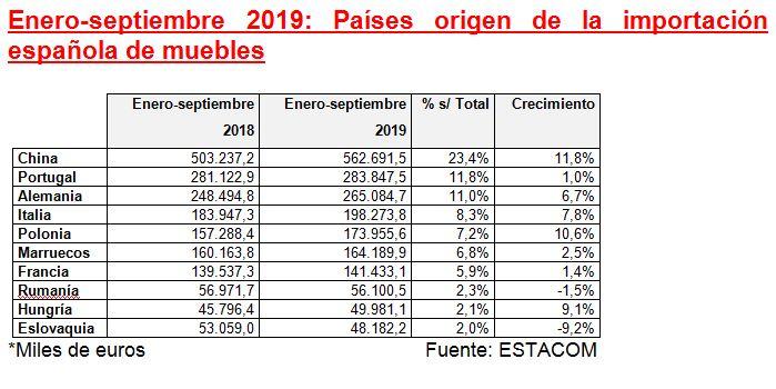 La exportación española de muebles aumenta un 5,4% de enero a septiembre de 2019