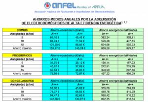 Tabla de Anfel sobre ahorros de los electrodomésticos eficientes.