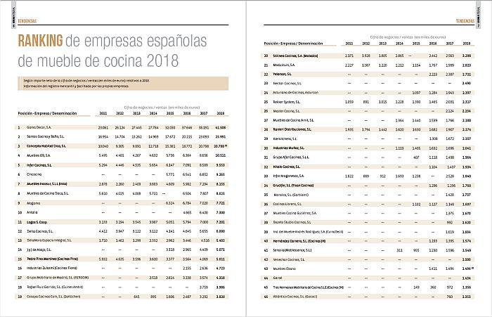 Ranking de fabricantes de muebles de cocinas 2018 - Cocina Integral 121