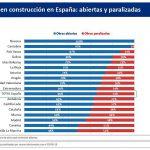 Obras paralizadas en España por Covid-19