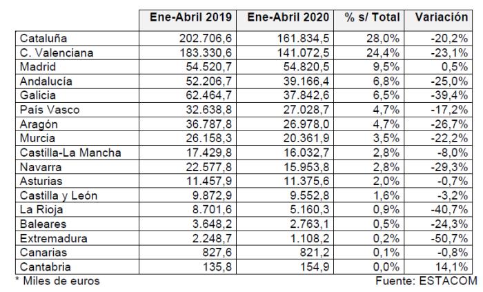 Desciende la exportación española de muebles en el primer cuatrimestre de 2020