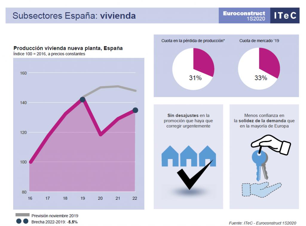 Construcción española postCovid-19: habrá recuperación, pero no inmediata