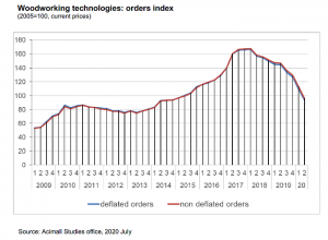 Italian wood and furniture technology: the negative trend continues at April-June 2020