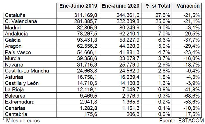 Exportación-importación española de muebles primer semestre 2020