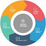 La metodología Lean como sistema de gestión de procesos en Menage Confort