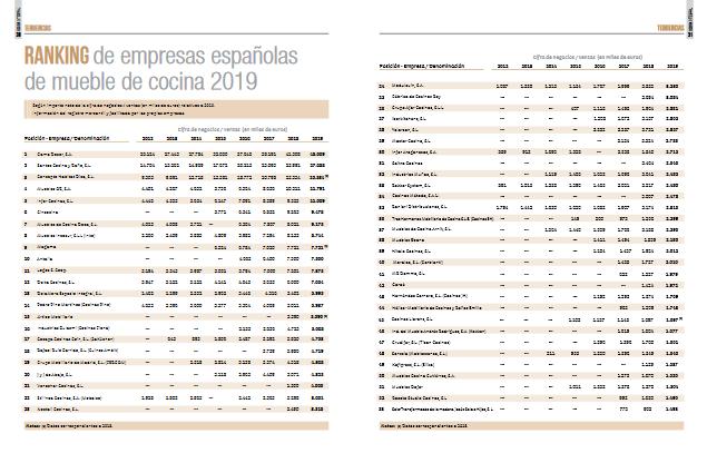rankingcocinas19