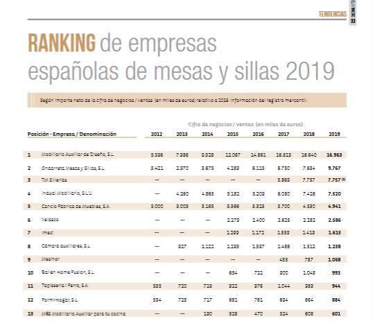 ranking mesas y sillas