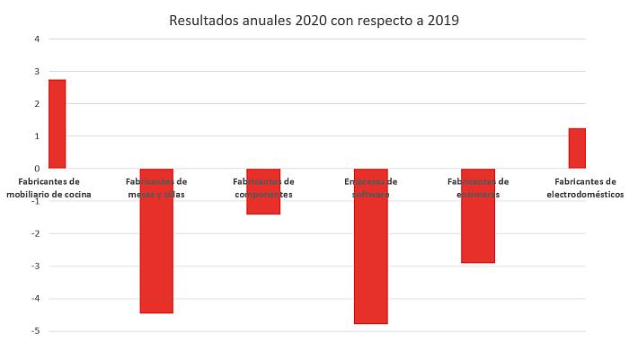sector cocina 2020